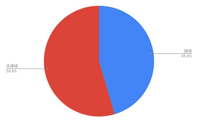 法定雇用率達成状況(50~100 人未満企業)