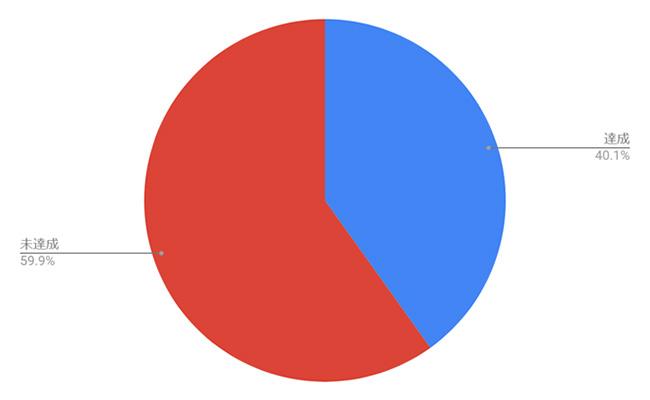 法定雇用率達成状況(500~1,000人未満企業)
