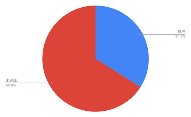 法定雇用率達成状況(45.5人~50人未満規模企業)